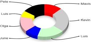 An example of a 3d donut chart