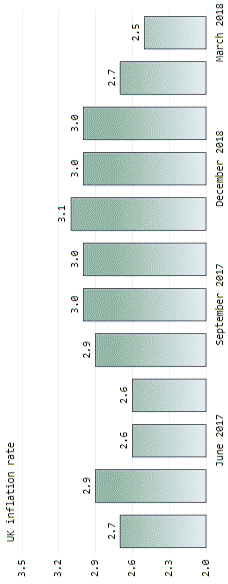 A rotated sketchy Bar chart