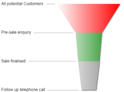 An example of a Funnel chart