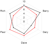 An example of a Radar chart