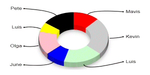 A variation of the Pie and Donut chart is to have it drawn in a 3D style. Here's an example of what to expect to see.