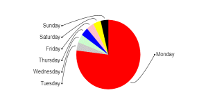 A basic Pie chart which has a large first segment and which uses the roundRobin() effect. The curvy sticks for labels are now the default (they didn't used to be).