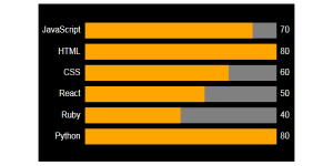 A black and orange SVG Horizontal Bar chart which uses two Horizontal Bar objects in order to provide the gray backgrounds to the bars.
