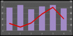 A black and purple mixed Line and Bar chart