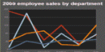 A Line chart showing the various sales made by different employees